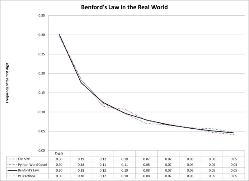 Benfords_law